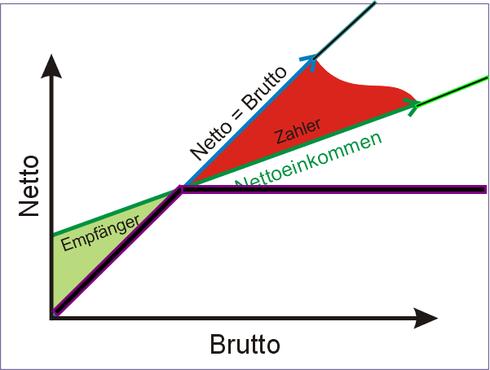 Erstellt aus der Grundlage der 1. Grafik auf dieser Seite, deren Quelle die Enzyklopädi Wikipedia ist.