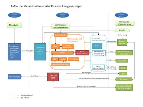 Gesamtstruktur der IT eines Energieversorgers