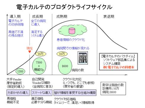 電子カルテのプロダクトライフサイクル