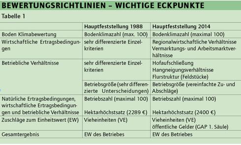 Beliebt Neue Einheitswertsbewertung / Hauptfeststellung zum 1.1.2014 VD23
