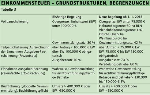 Neue Pauschalierung Ab 112015 Pauschvo 2015 Steuerberater