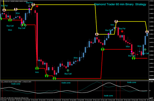 Diamond Trader 60 min Binary  Strategy