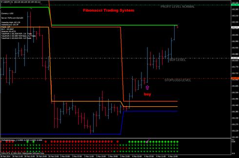 Fibonacci forex trading system