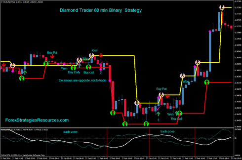 Binary option system dominator diamond