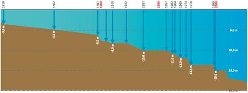 200 Jahre Elbvertiefung: Aus ursprünglich 3,5 Meter Tiefe wurden bereits 15 Meter