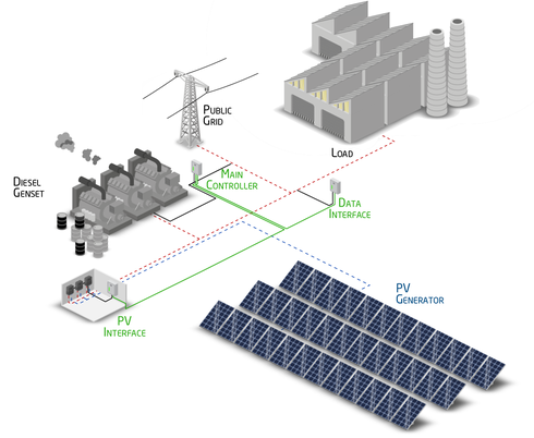 Solar-diesel-hybrid power plant without storage - (c) and courtesy of DHYBRID Power Systems GmbH