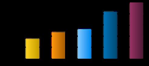 Übertragungsraten LTE
