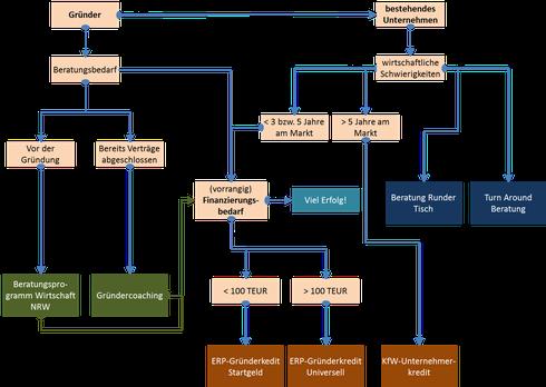 Entscheidungsbaum KfW-Fördermittel