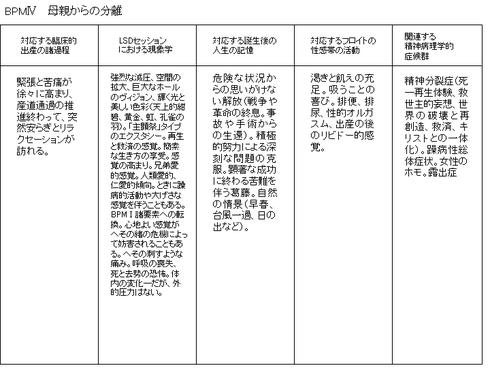 S・グロフ『脳を超えて』吉福伸逸他訳(春秋社)
