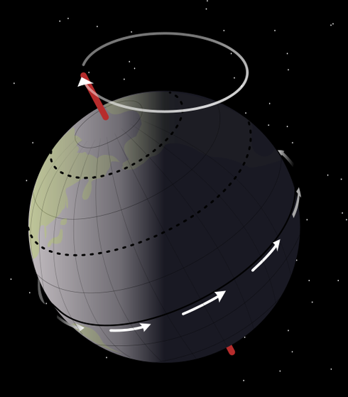 Precessional movement of the Earth – the Earth rotates (white arrows) once a day about its axis of rotation (red); this axis itself rotates slowly (white circle), completing a rotation in approximately 26,000 years (WikComm NASA MySid)