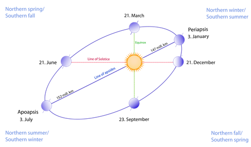 Diagram showing the Earth's eliptical orbit of the Sun (WikiCommons: Seasons)