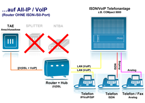 …auf All-IP / VoIP (Router OHNE ISDN-/S0-Port)