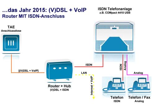 2015: (V)DSL + VoIP - Router MIT ISDN-Anschluss