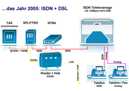 2005: ISDN + DSL