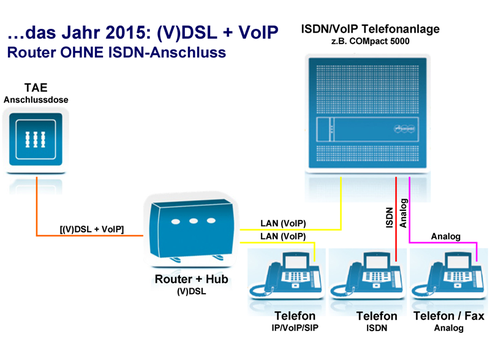 2015: (V)DSL + VoIP - Router OHNE ISDN-Anschluss.