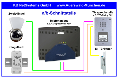 a/b-Schnittstelle | Erforderliche Kabel- und Leitungsverbindungen | Spannung am elektrischen Türöffner ist vorhanden