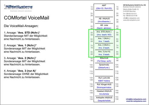 Die VoiceMail-Ansagen im Einzelnen
