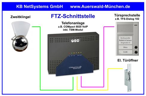 FTZ-Schnittstelle | Erforderliche Kabel- und Leitungsverbindungen | Spannung am elektrischen Türöffner ist NICHT vorhanden