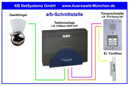 a/b-Schnittstelle | Erforderliche Kabel- und Leitungsverbindungen | Spannung am elektrischen Türöffner ist NICHT vorhanden