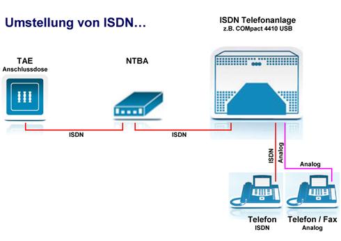 Umstellung von ISDN…