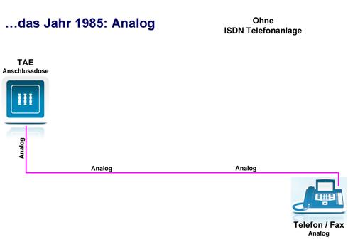 1985: Analog
