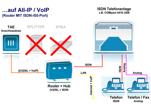 …auf All-IP / VoIP (Router MIT ISDN-/S0-Port)