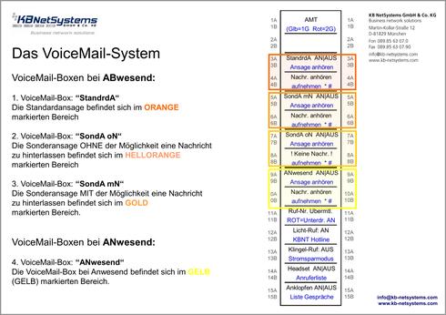Die VoiceMail-Boxen im Einzelnen