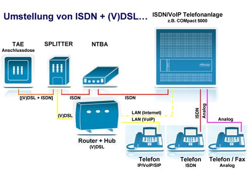 Umstellung von ISDN + (V)DSL…