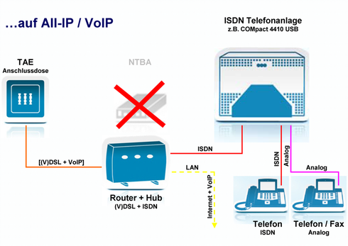 …auf All-IP / VoIP