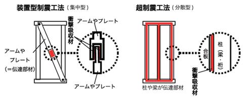 衝撃吸収部材使用量