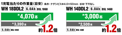 1充電当たりの作業量(目安)WH18DDL2:約4,070本、WH14DDL2:約3,000本。5.0Ah電池と比較し約1.2倍