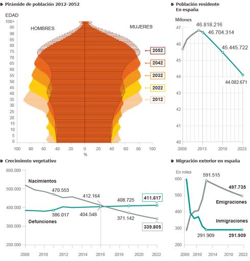 Proyección de la población española 2012-2052.