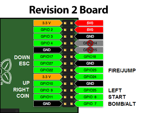 Connector pin assignment for RPi