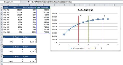 ABC Diagramm Darstellung