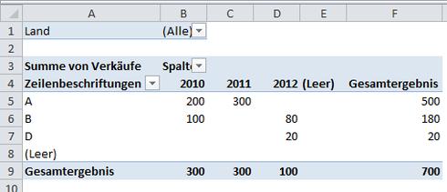 Pivot Tabelle