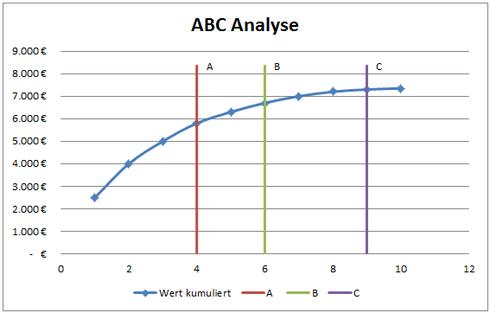 ABC Diagramm Punkte (x,y)