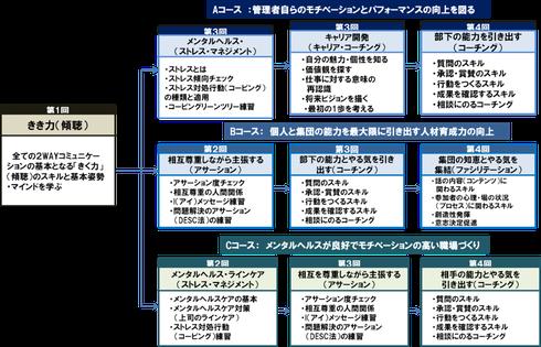 コミュニケーション・人間関係の研修シリーズ