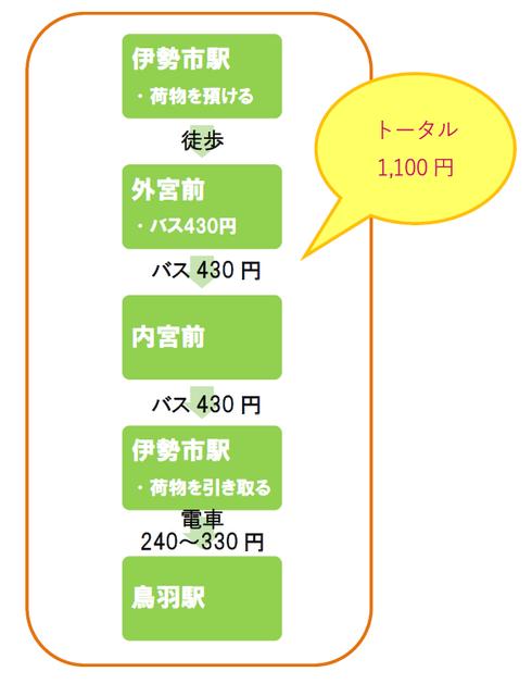 伊勢鳥羽みちくさきっぷなら、1,000円で1日指定区間はバス乗り放題です。
