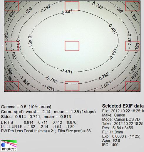 Виньетирование 11 мм f/2.8
