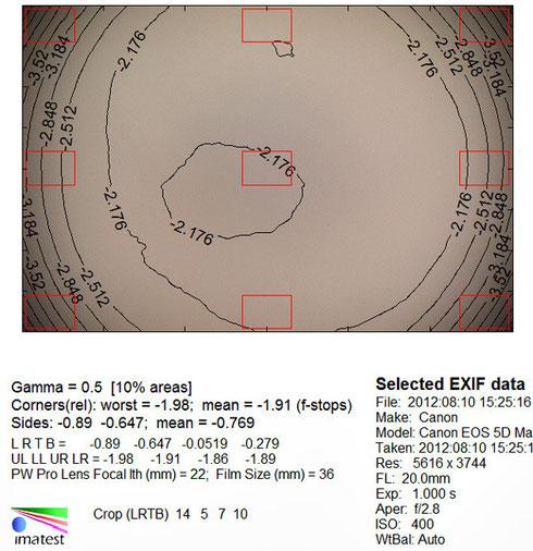 Виньетирование 20 мм f/2.8