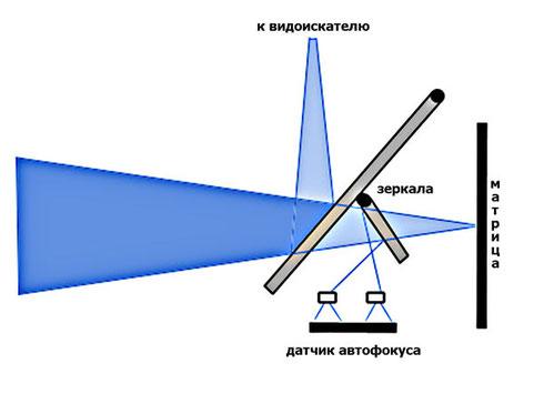 Схема фазового автофокуса