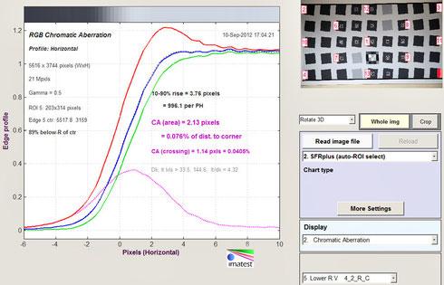 Хроматические аберрации на 100 мм f/5.6