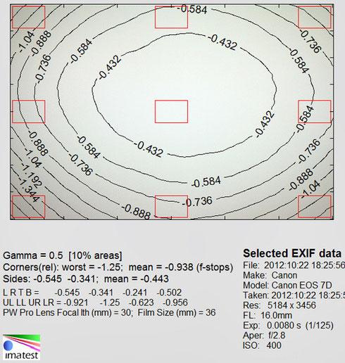 Виньетирование 16 мм f/2.8