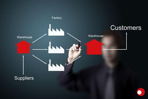 Supply Chain Management Graphik vom Lieferanten bis zum Kunden