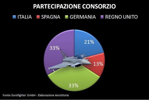 La tabella dscrive le quote di partecipazione delle nazioni appartenenti al consorzio