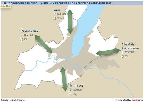 La part modale des transports publics est extrêmement faible sur l'axe de Saint-Julien