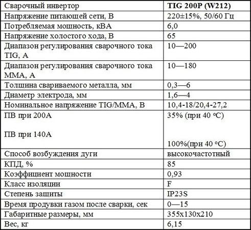 характеристики Jasic TIG200p(W212)