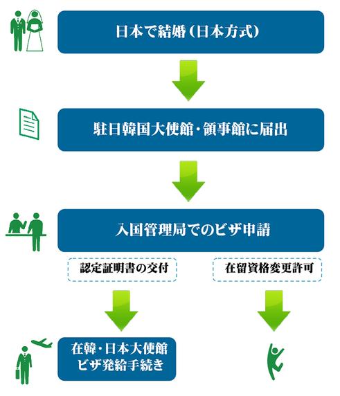 国際結婚とビザ申請までのながれ(日本側)