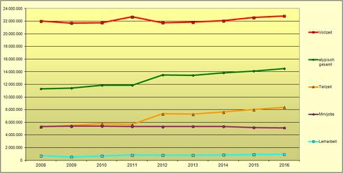 Entwicklung atypischer Beschäftigung bis 2016