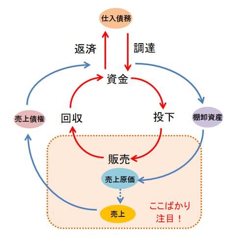 資金循環図②